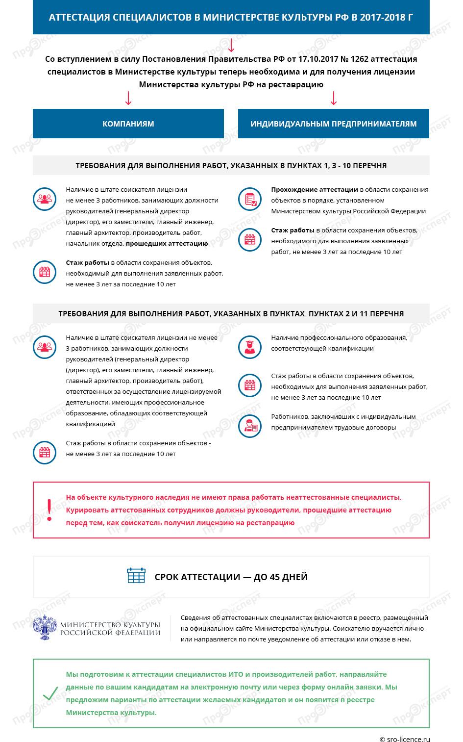 Аттестация специалистов в Министерстве культуры РФ в 2017-2018