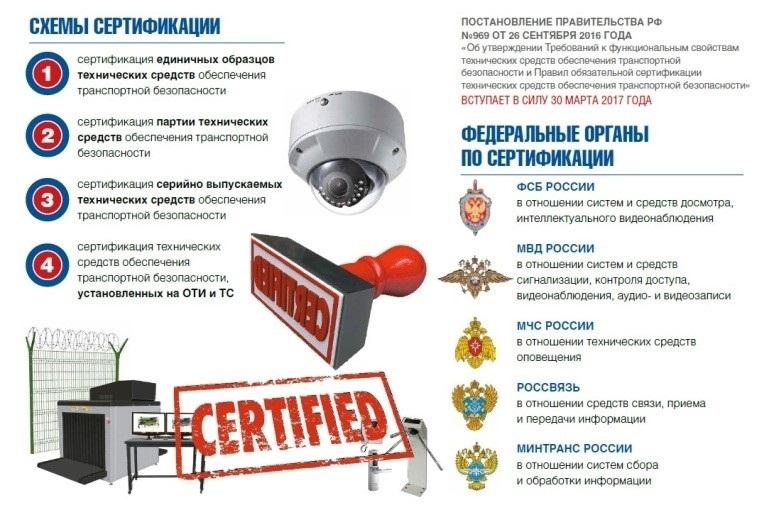 Сертификация ФСБ